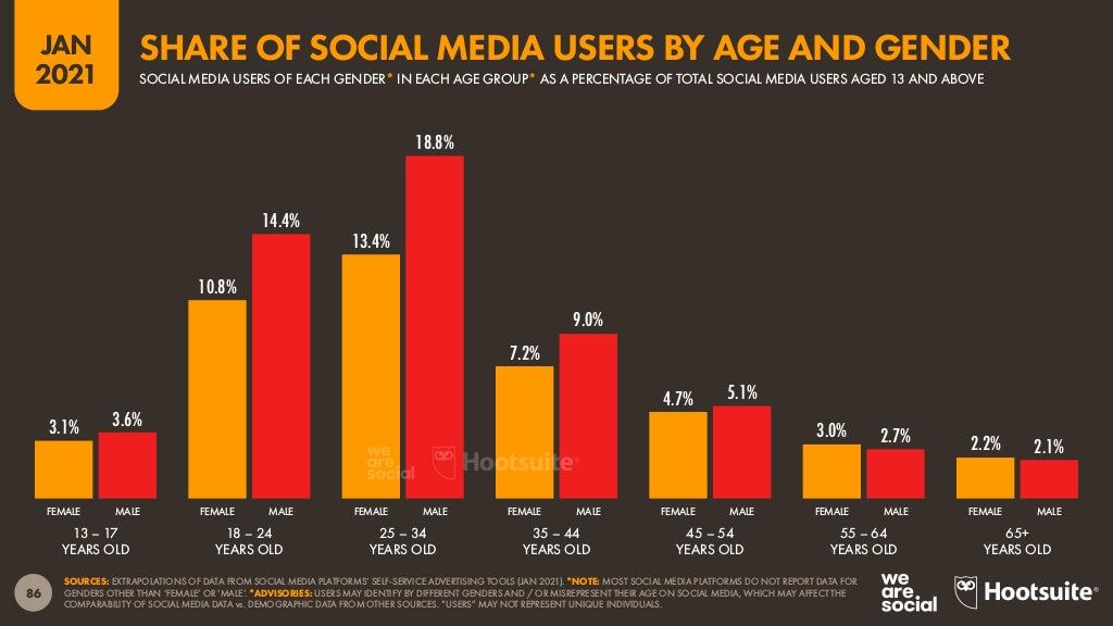 We Are Social 2021 Türkiye Dijital Raporu